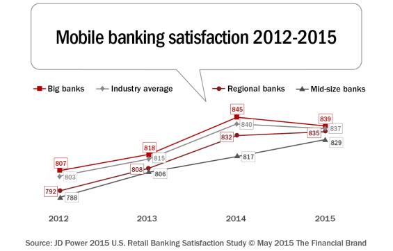 mobile banking satisfaction